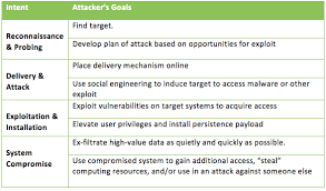 Cyber Kill Chain Applying The Cyber Kill Chain To Defend Like An Attacker