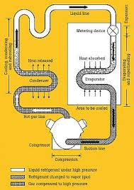 Superheat And Subcooling Chart Troubleshooting Hvacr Systems Using Superheat And Subcooling