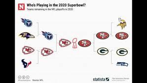 2019 2020 nfl playoffs super bowl game