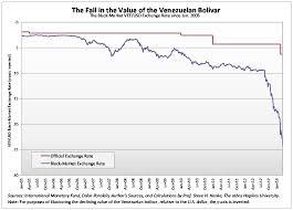 Venezuelan Bolivar Exchange Rate Currency Exchange Rates