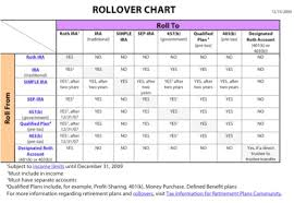 Irs Rollover Chart Ira Rollovers And Transfers Tim