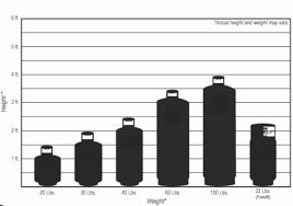 Propane Tank Weight Chart Extraordinary Propane Tank Sizing Chart Size Propane Tank