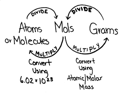 Figure Of Converting Between Moles And Atoms Boundless