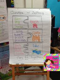 Anchor Chart For Characters And Settings Character