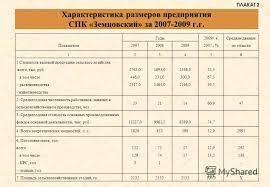 Презентация на тему Дипломная работа на тему Анализ дебиторской  3 Характеристика размеров предприятия