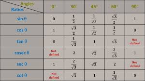 Full Trig Chart A Simple Way To Get The Values Of Trigonometric Table