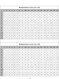 Big Times Table Chart Top 100 2 To 20 Table Chart Pdf Pockemon Images