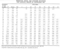 Placenta Growth Chart Gross_manual Gestationalageplacentalweightumbilica