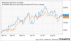 Apache Corp Stock Chart Apache Corporation Alpine High Is Starting To Make Its Mark