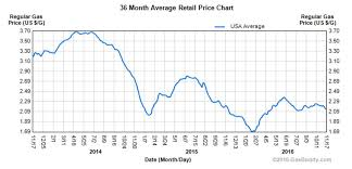 Gas Prices By President Chart Fox News Baselessly Credits Donald Trump With Low Gas Prices