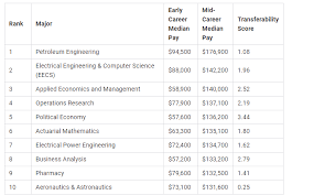 What Is The Highest College Degree These Are The 10 Highest Paying College Majors Of 2019