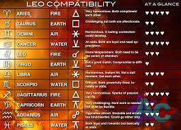 Leo Zodiac Sign Compatibility Chart