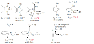 6 Cmr 2 Origin Of Chemical Shifts