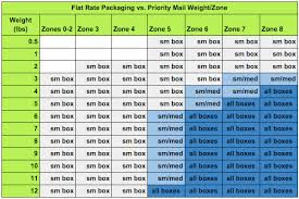 36 Full Priority Mail Zone Map