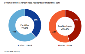 Road Safety Chart In India Making Indian Cities Inclusive Means Making Them More