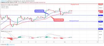 Bitcoin Price Analysis Btc Usd Price Found Support At