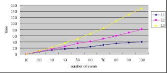Time Complexity Chart Accuracy Statistic Chart Fig 3 Time Complexity Statistic