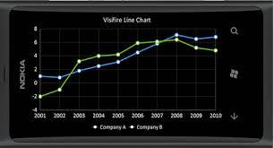 Visifire Charts In Asp Net Visifire For Windows Phone_develop Controls_develop Controls