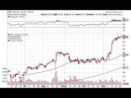 Yahoo Finance Silver Chart A Look At The Toro Company Ttc Stock With Yahoo Finance
