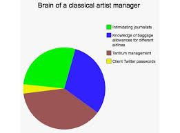 Classical Charts Classical Artist Manager Thoughts Of Classical Music