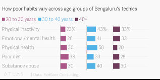 How Poor Habits Vary Across Age Groups Of Bengalurus Techies