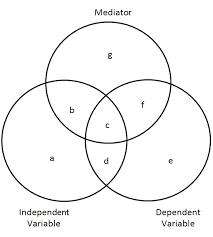 Venn Diagram Model File Sobel Test Venn Diagram Png Wikipedia