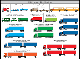 Traffic Recorder Instruction Manual Classifying Vehicles
