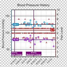 Barometer Chart Blood Pressure Hypertension Chart Chronic Pain Png Clipart
