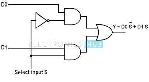 multiplexer mux and multiplexing 2 to 1 mux logic diagram