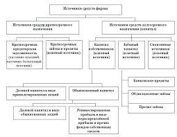 Реферат Источники финансирования предприятия com  Источники финансирования предприятия