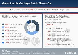 Chart Great Pacific Garbage Patch Floats On Statista
