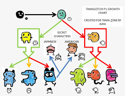 P1 Growth Chart Tamagotchi P2 Growth Chart Free