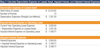 Operating Lease Learn How To Account For Operating Leases