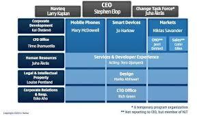 Nokia Organizational Chart 2018 Nokia Organizational Structure 1271 Words Essay Example