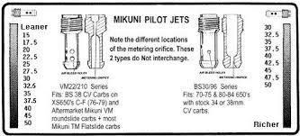 xs650 carbs mikuni thexscafe pilot jets