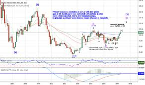 Sintex Stock Price And Chart Nse Sintex Tradingview India