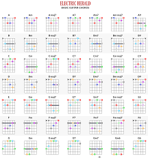 Electric Guitar Finger Chart Competent Free Chord Chart Guitar Chords Chart Video