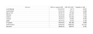 World Per Capita Income Chart Per Capita Gdp Definition