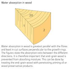 Moisture Content Swedish Wood
