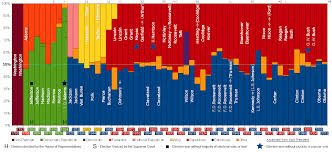 Lincoln Presidency Chart The American Presidents Washington To Lincoln Wait But Why