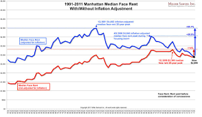 1991 2011 Manhattan Median Face Rent With Without Inflation