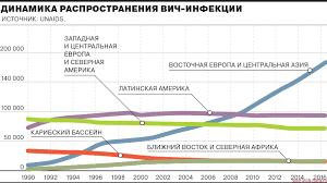 Официальная статистика ВИЧ СПИДа в России подробно  График Динамика распространения ВИЧ в мире