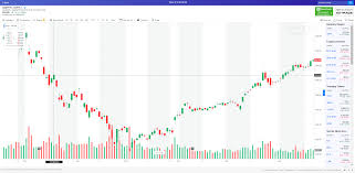 Yahoo Finance Interactive Charts Not Working Yahoo Finance Interactive Charting Failure To Load