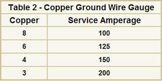 electrical wire sizes gauges for your home table 2 copper ground wire gauge