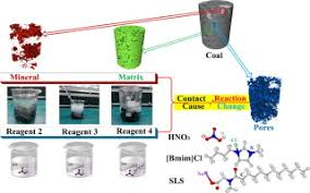 Experimental study on modification of physicochemical characteristics of  acidified coal by surfactants and ionic liquids - Fuel - X-MOL