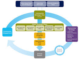 strategic planning frameworks integrated planning and reporting framework office of local government