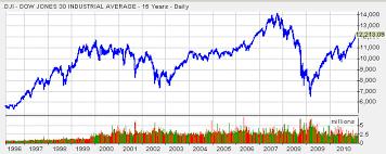 Dow Jones 15 Year Chart December 2019