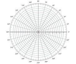 Control Systems Polar Plots Tutorialspoint