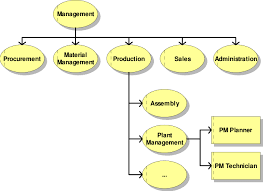 Organizational Chart Showing The Integration For Plant