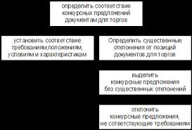 Менеджмент Разработка управленческого решения Реферат Учил Нет  Таким образом предложения оцениваются исключительно на основе критериев обусловленных в документах для торгов Там где это целесообразно